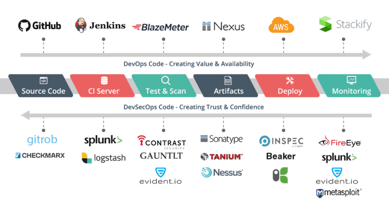 Building-security-in-to-your-DevOps-processes-image