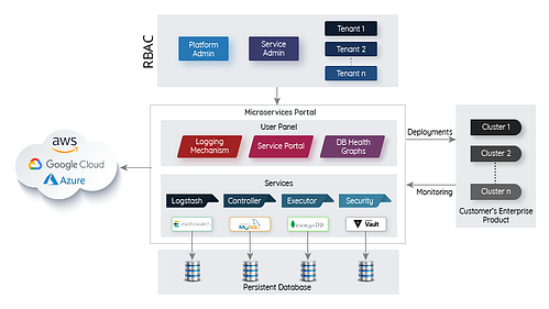 Microservices-based-Deployment-portal-for-Multi-cloud-Environments-4