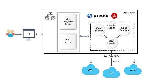 SaaS-ified-workflow-and-provisioning-automation-using-Ansible-and-K8s-2