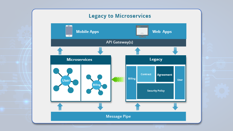 Application-Modernization-with-microservices-and-containers