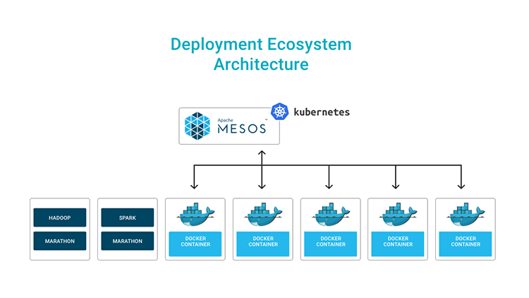 Building-A-Highly-Scalable-Distributed-Deployment-Ecosystem-Using-Kubernetes-Docker-And-Mesos