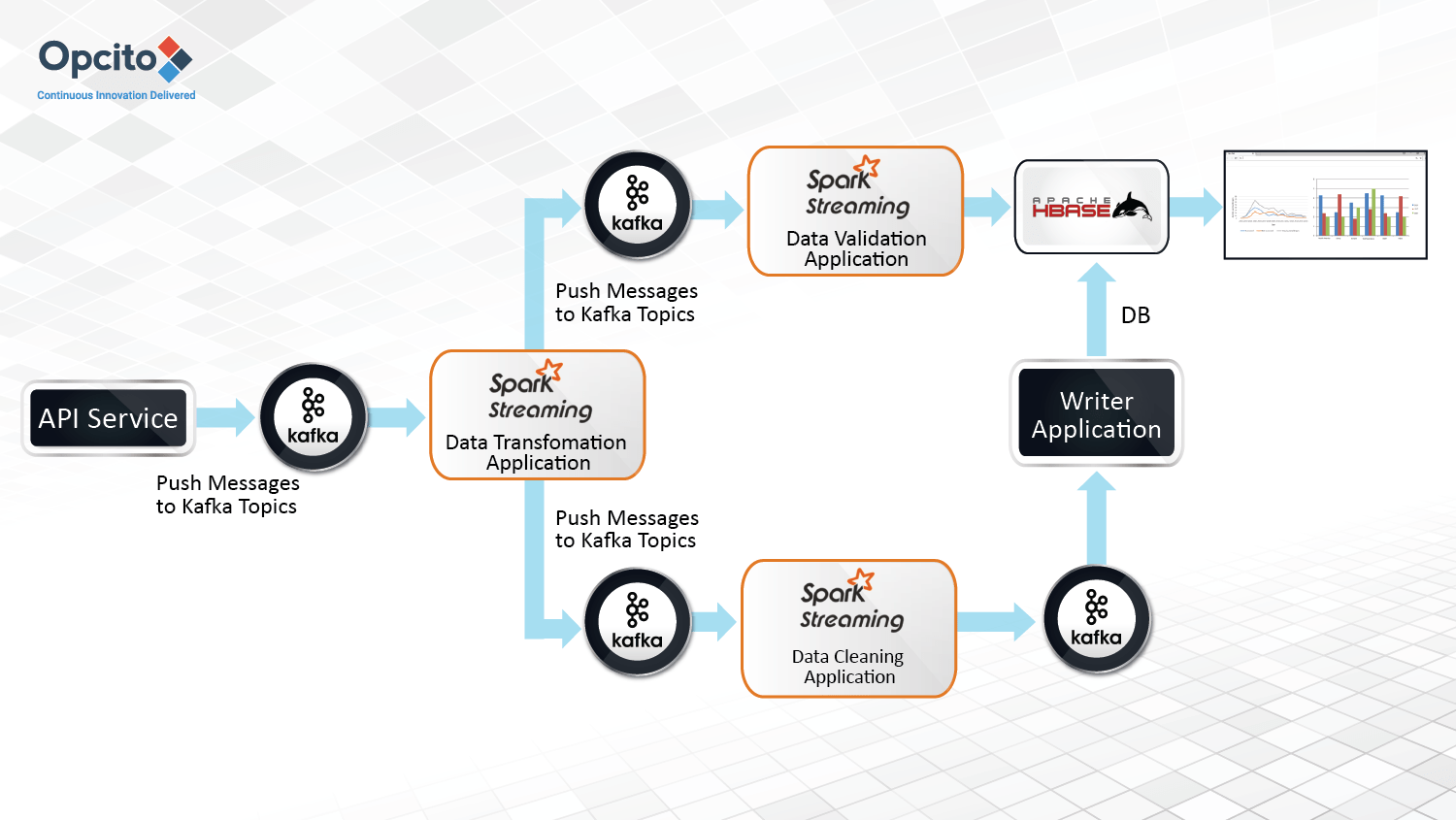 Building-a-real-time-data-pipeline-using-Spark-Streaming-and-Kafka