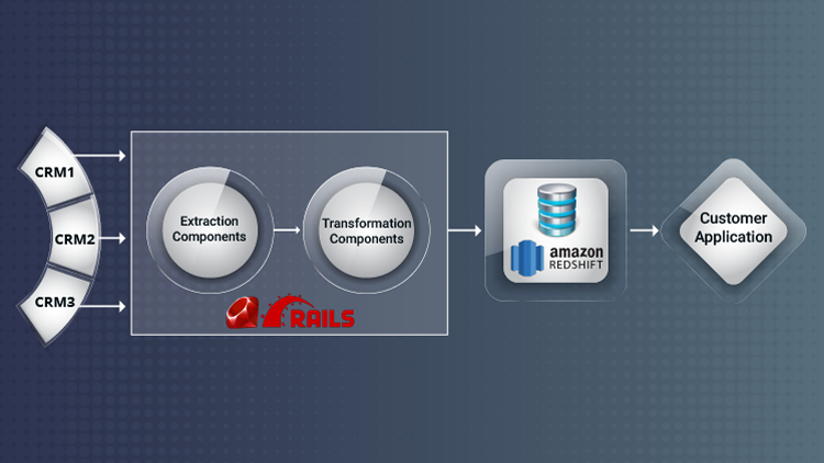 CRM-integrator-using-RoR-and-Redshift-image