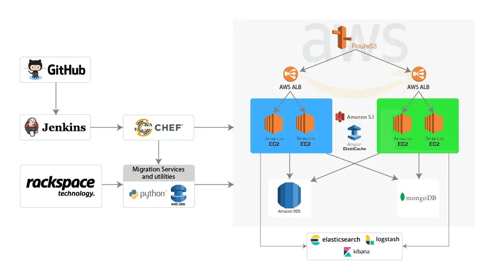 Infrastructure migration, automation, and monitoring for a CLM application