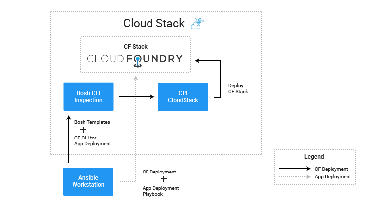 Cloud-Foundry-Automation