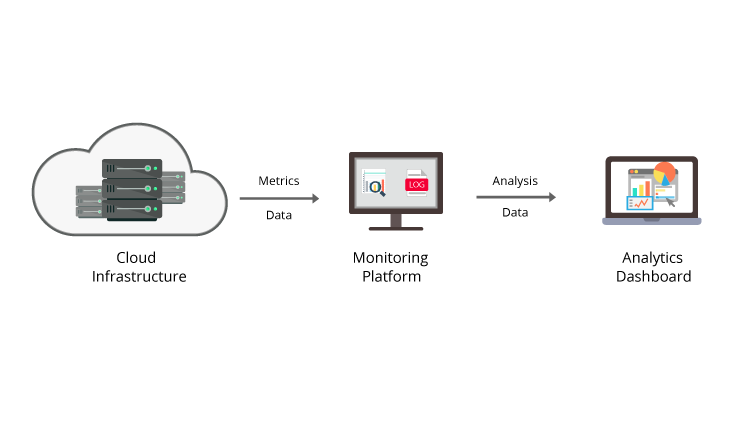 Cloud Monitoring and Analytics Platform