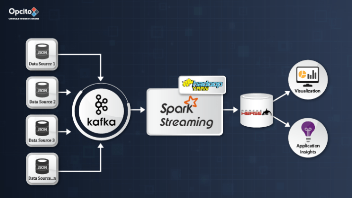 Data-ingestion-with-Hadoop-Yarn-Spark-and-Kafka