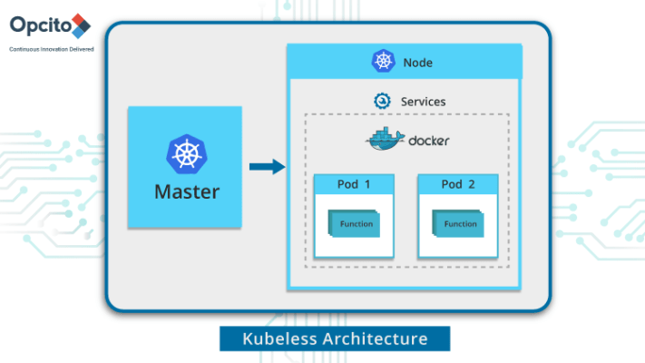 Go-serverless-with-Kubeless-banner