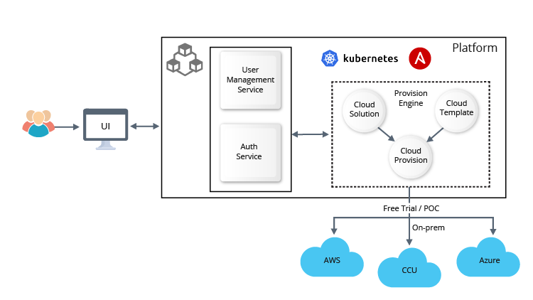SaaS-ified-workflow-and-provisioning-automation-using-Ansible-and-K8s