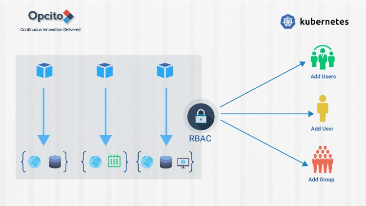 Secure-Your-Kubernetes-Clusters-With-RBAC-4