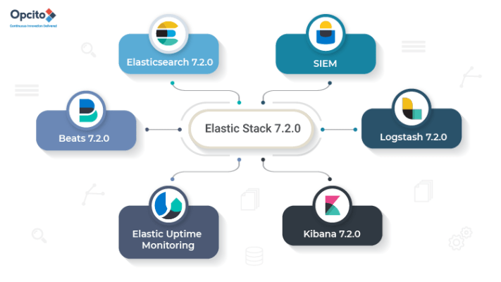 What-will-Elastic-Stack-bring-to-your-DevOps-and-DataOps